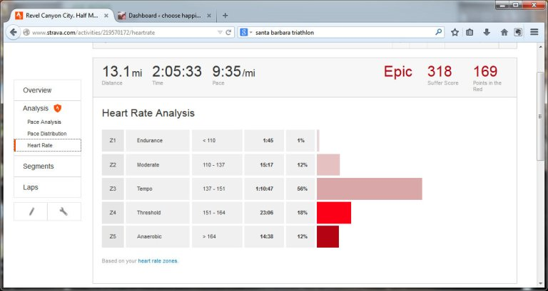Revel Canyon City. Half Marathon. Azusa, California  Run  Strava - Mozilla Firefox 11182014 43633 PM