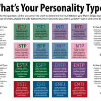Myers Briggs Personality Test Results: ENFJ