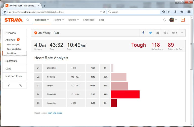 Arroyo South Trails  Run  Strava - Mozilla Firefox 7212015 41833 PM