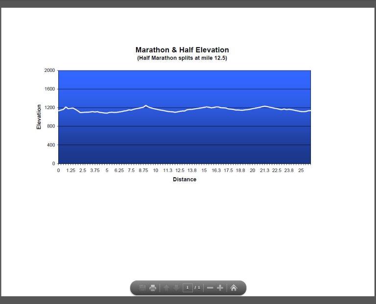 SC marathon elevation