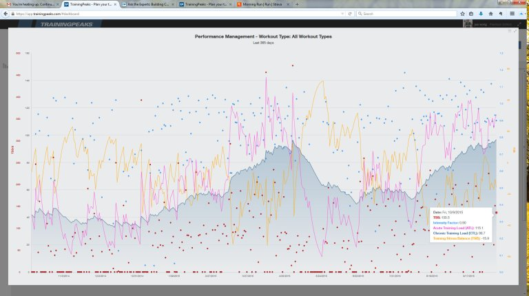 TrainingPeaks - Plan your training, track your workouts and measure your progress - Mozilla Firefox 1092015 31208 PM